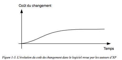 extreme programming agile coaching agile