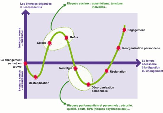 la courbe de conduite du changement