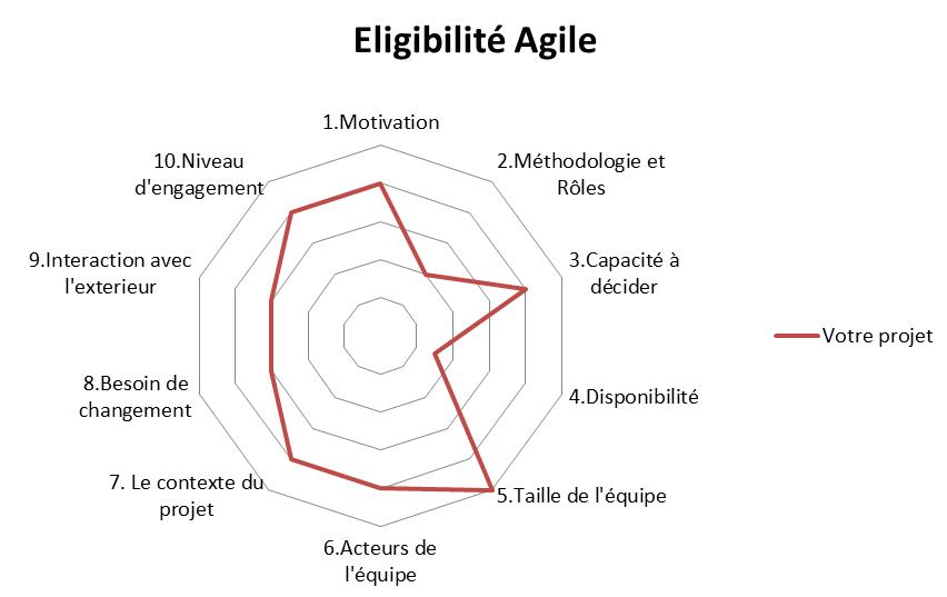 coach agile projet agilisable