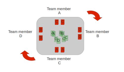coach agile serious games