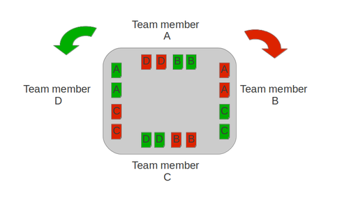 coach agile turn tables