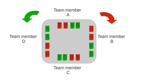 coach agile turn tables
