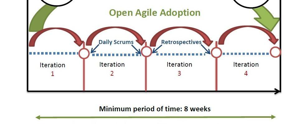 coach agile transition agile