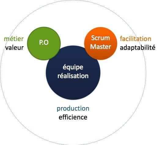 coach agile composantes agile