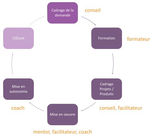 coach agile demarche accompagnement