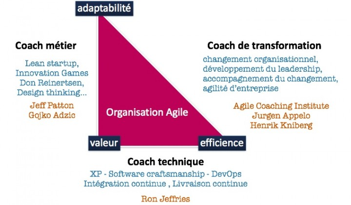 coach agile axes amelioration