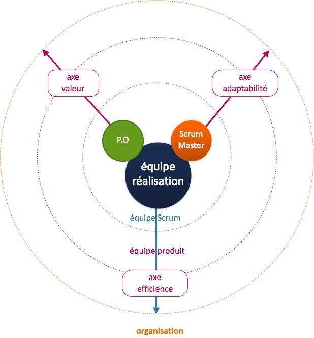 coach agile transformation agile