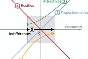 Coaching Agile : Kano ou l'approche par triangulation