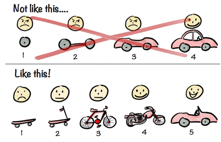 approche minimum viable product