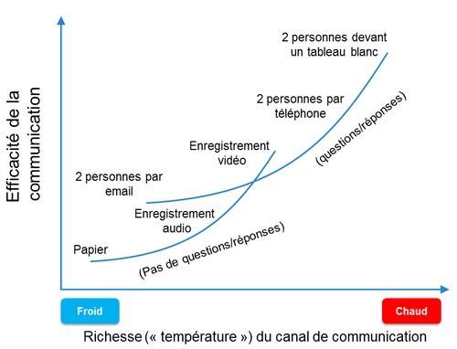 coach agile alistaire comparaison communication