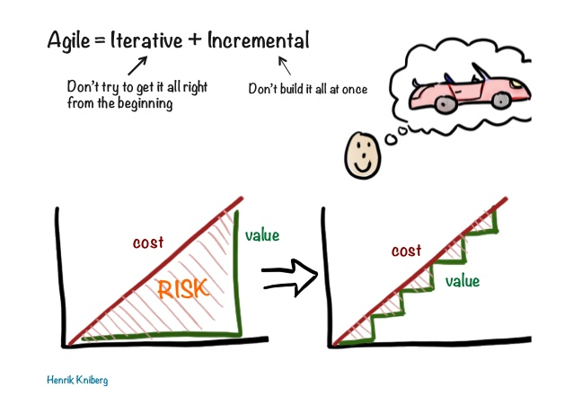 agile iterative incremental