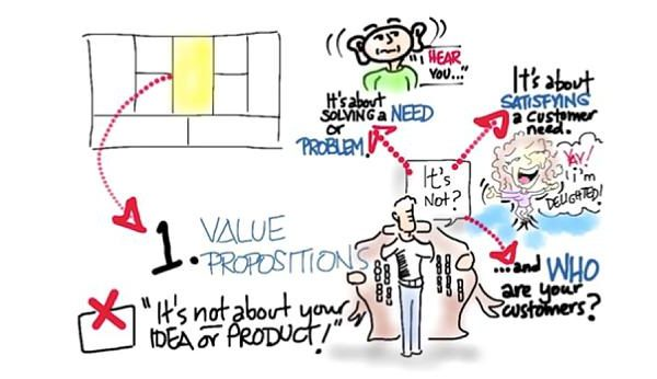 agile value proposition canvas