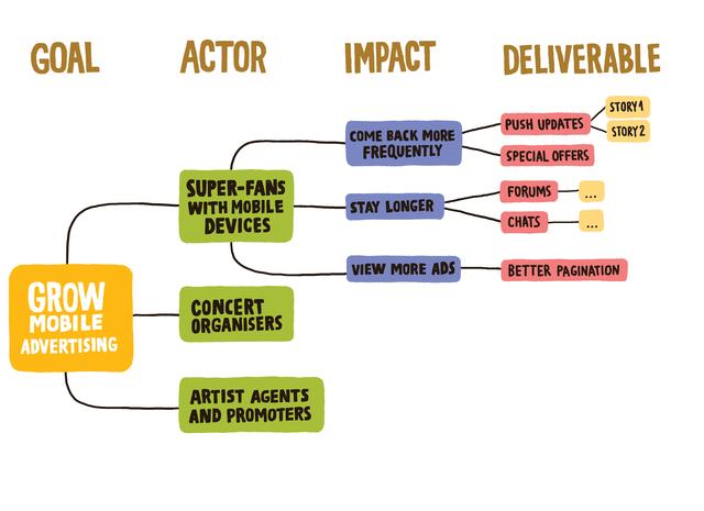 coach agile impact mapping