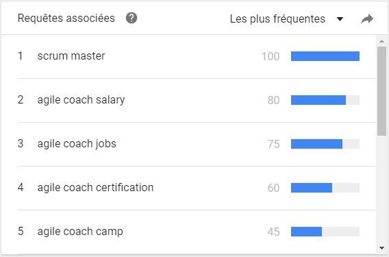 coach agile recherche associee