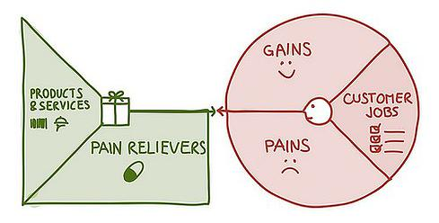 value pain relievers
