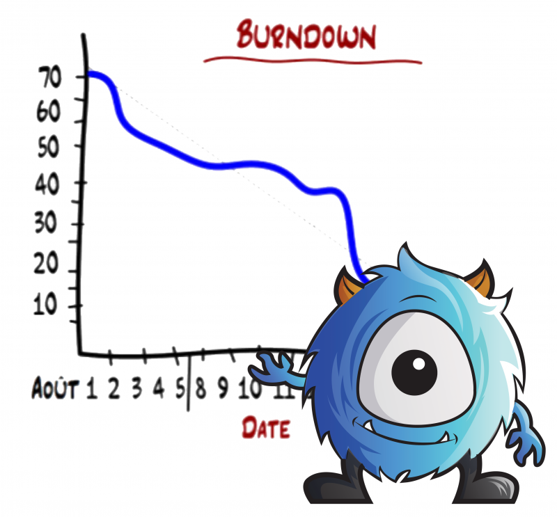 scrum burn-down