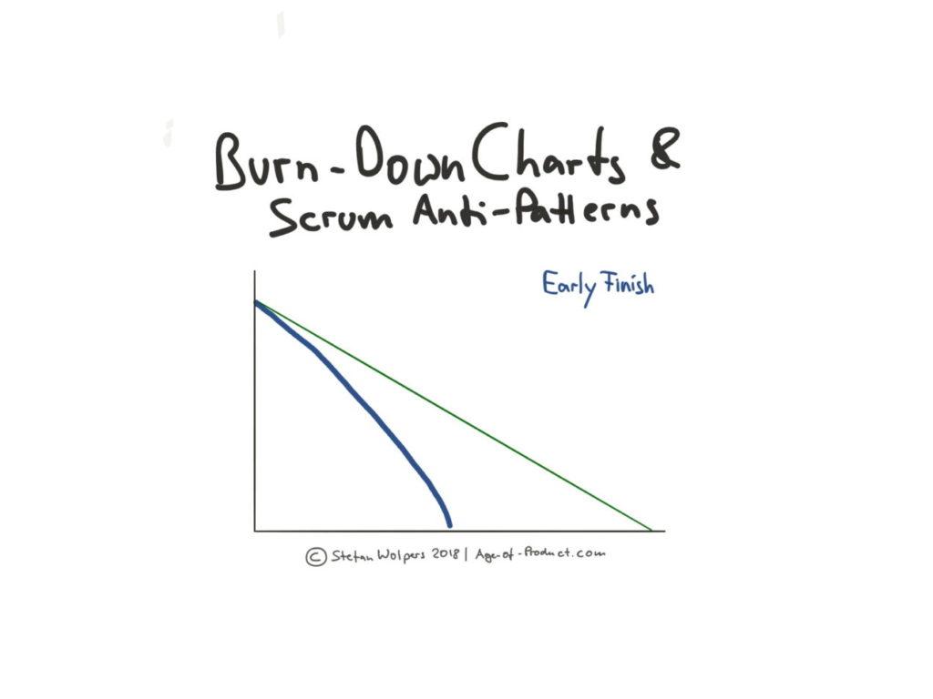Burn Down sous engagement
