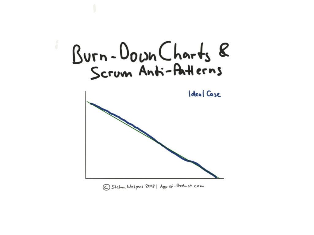 Burn Down Chart : Cas idéal