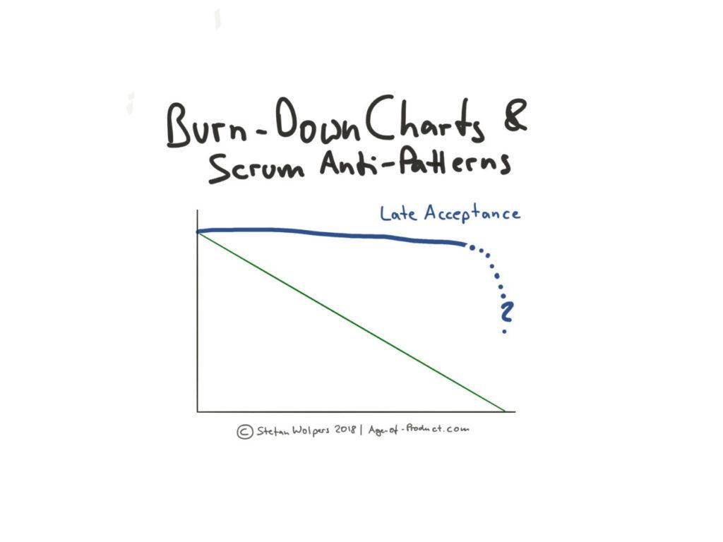 Burn Down validation tardive