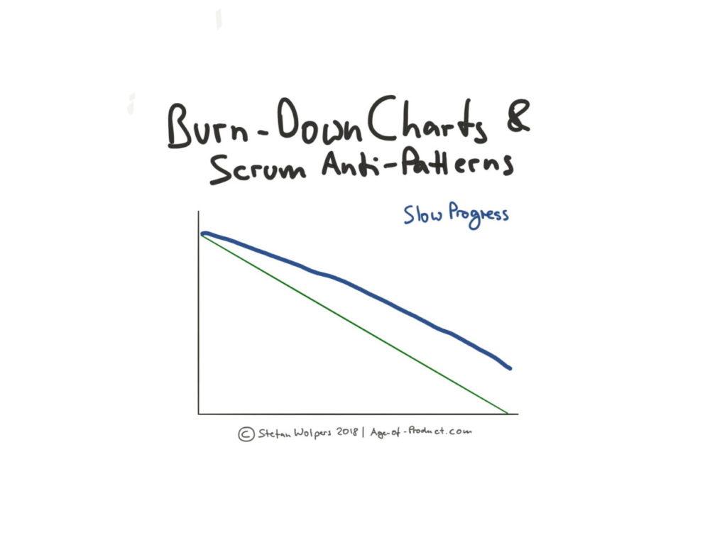 Burn Down sur engagement