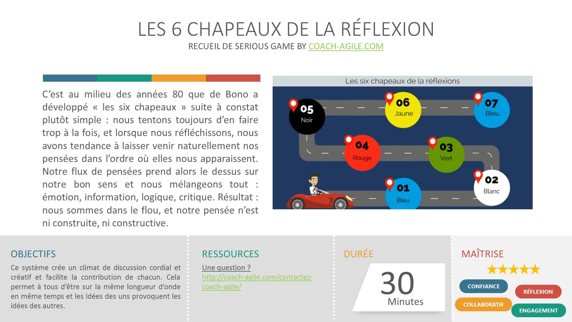SERIOUS GAME : LES 6 CHAPEAUX DE LA RÉFLEXION