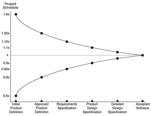 cone of uncertainty agile