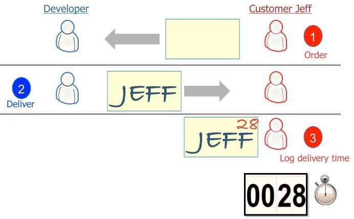 Le processus projet