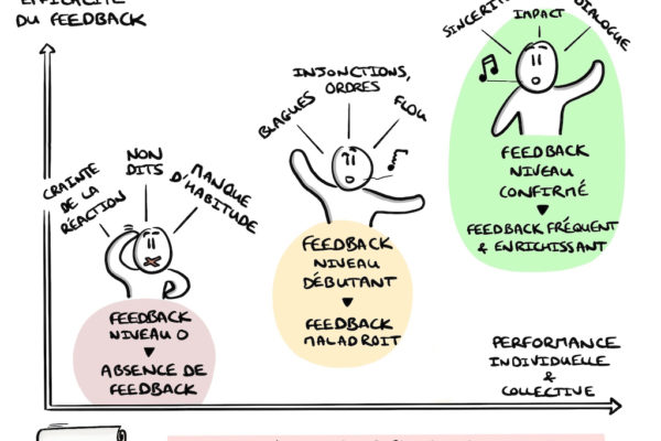 Coaching agile: l'art du feed-back
