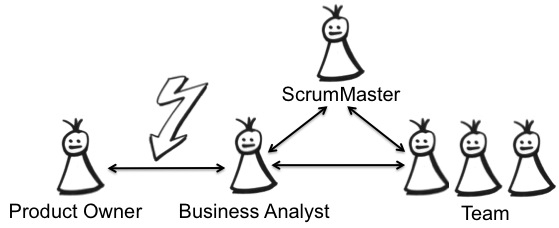 coach agile proxy product owner