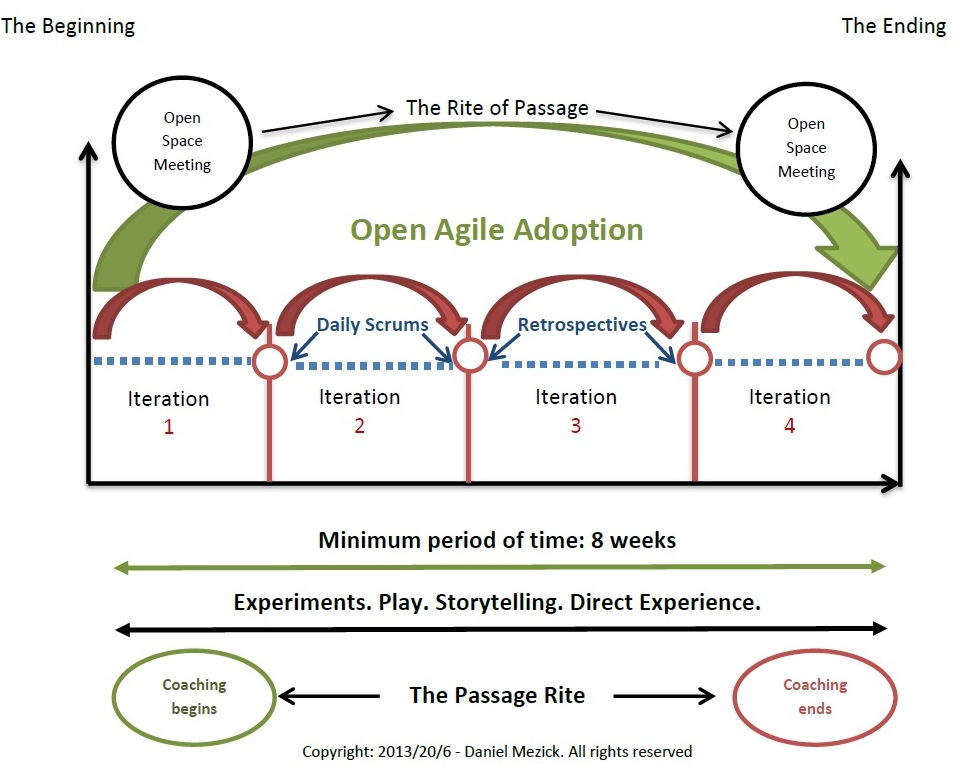 coach agile transition agile