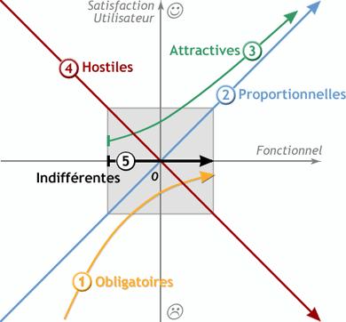 coach agile diagramme kano