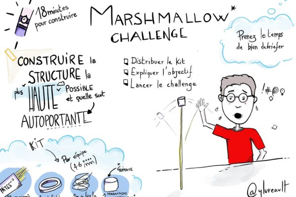 SERIOUS GAME : MARSHMALLOW CHALLENGE