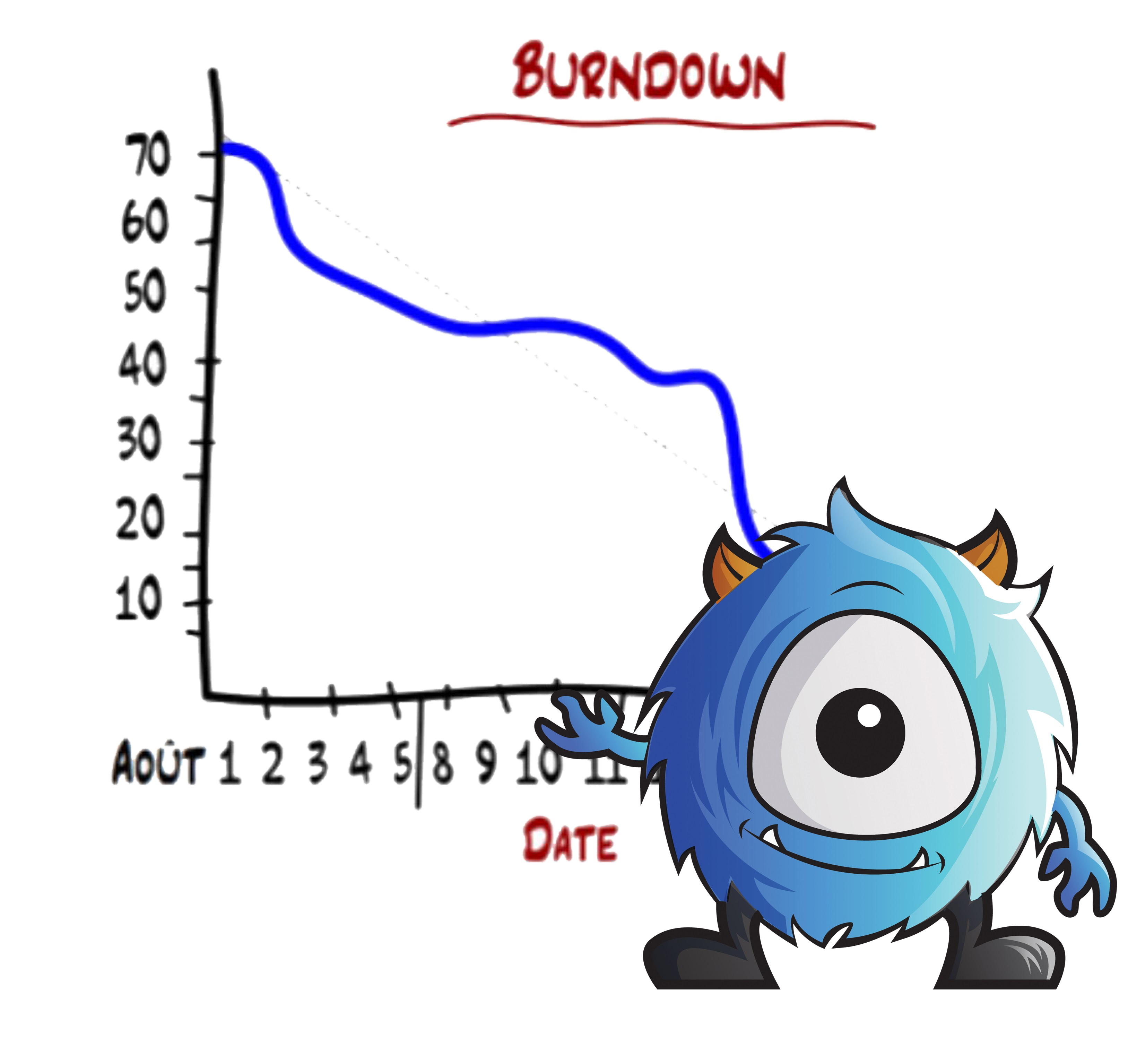 burndown agile