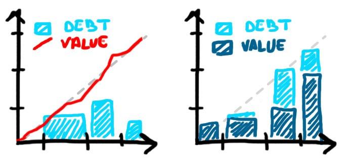 Visualiser la dette contenue dans la vélocité / Répartition de la dette dans la vélocité