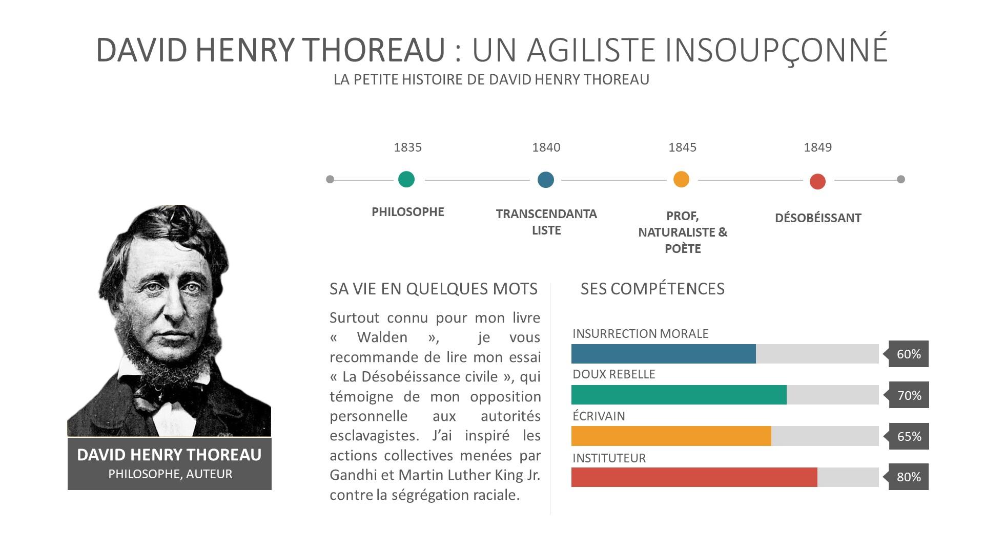David Henry Thoreau