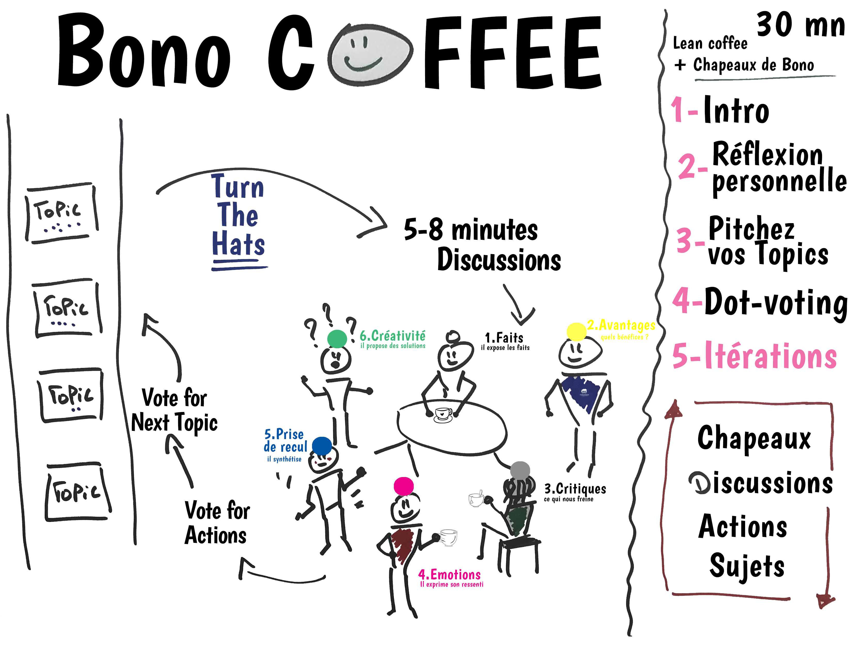 Agile Bono Coffee