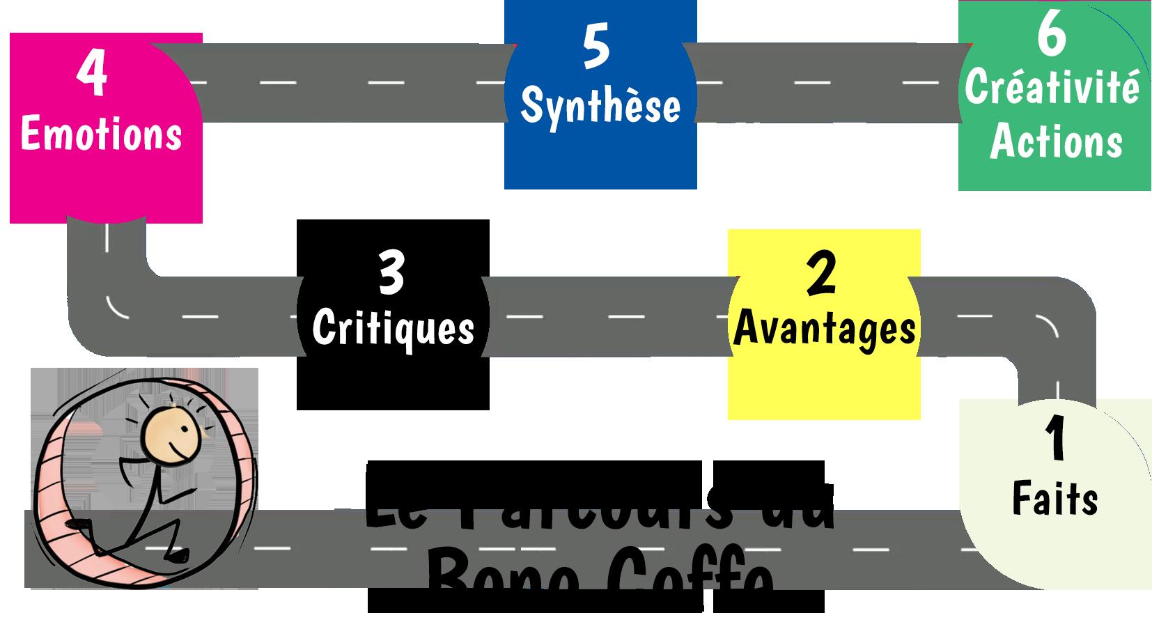 Bono Coffee : parcours