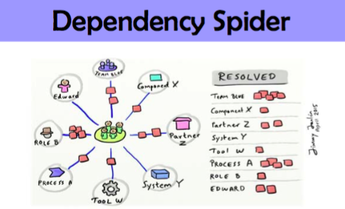 Agile tool : Dependency Spider