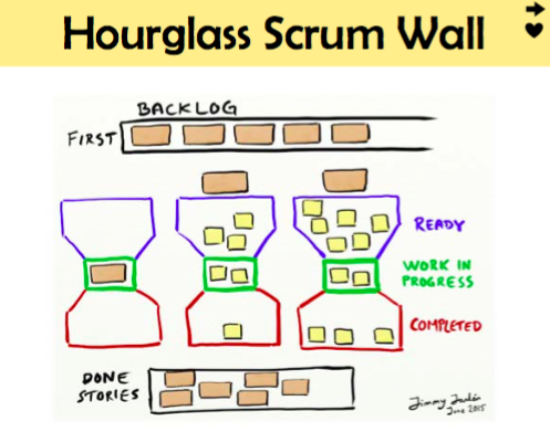 Agile tool : Hourglass Scrum Wall