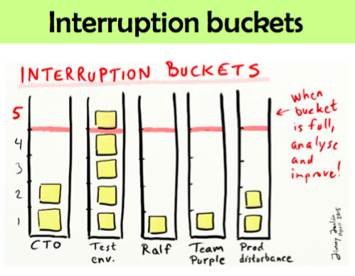 Agile Tool : Interruption buckets