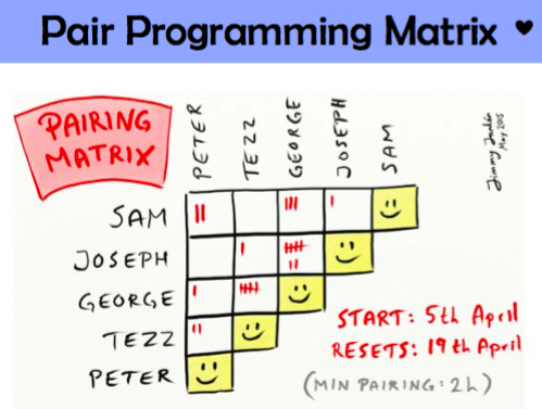 Agile Tool : Pair Programming Matrix