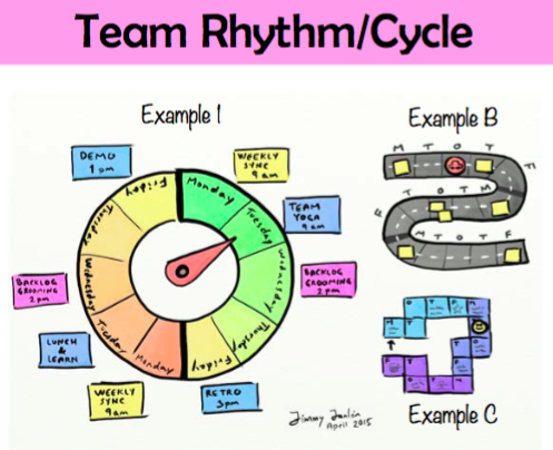 Agile Tool : Team Rhythm