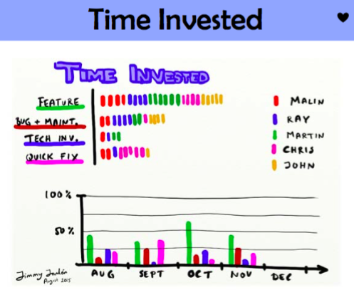 Agile Tool : Time Invested