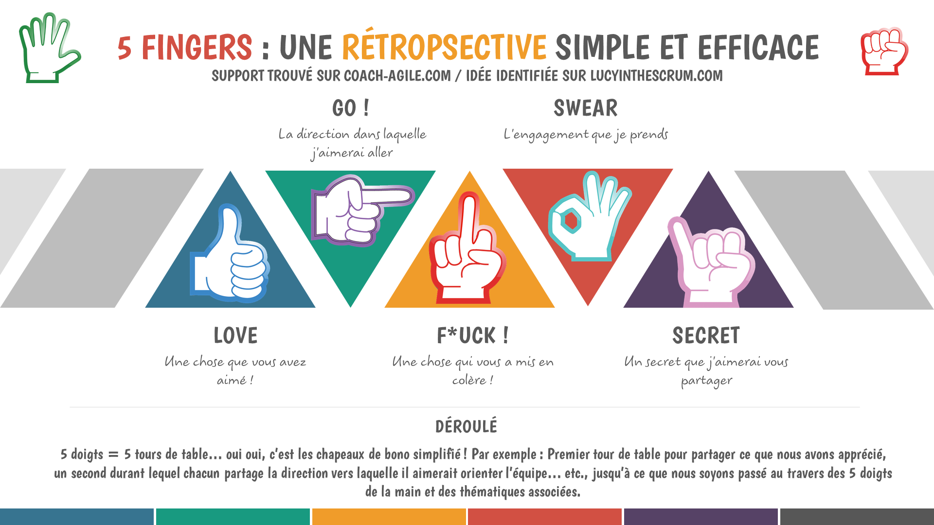 LA RETROSPECTIVE DES 5 DOIGTS